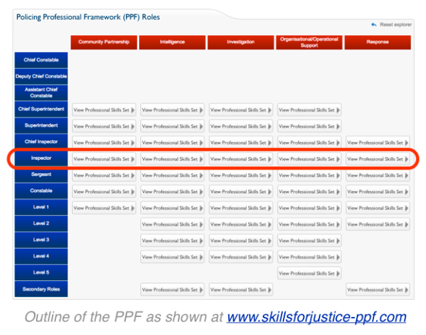 PPF Inspector role