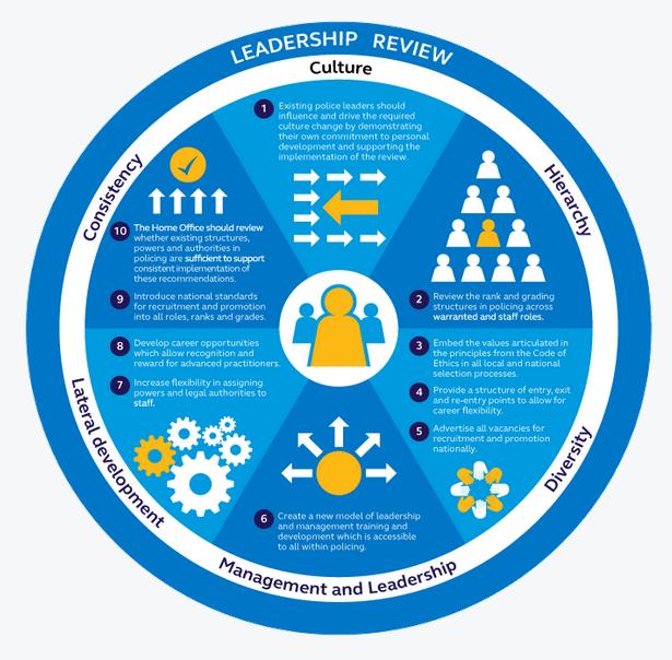 COP Leadership Review