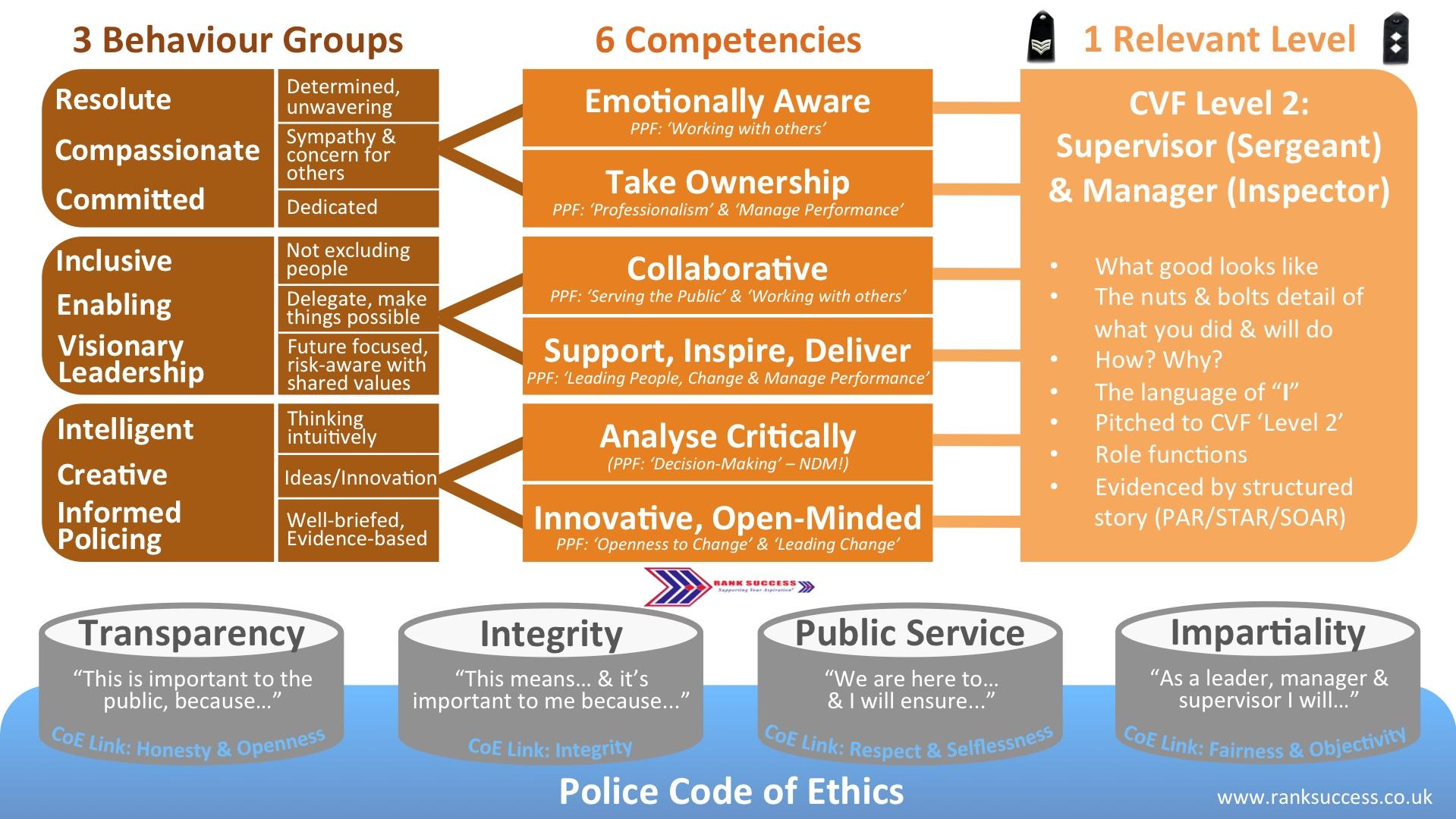 CVF promotion framework
