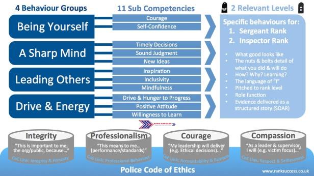 met police promotion framework