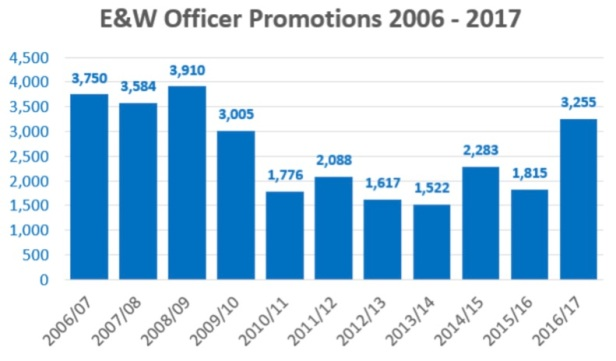 Police Promotions 2006-2017