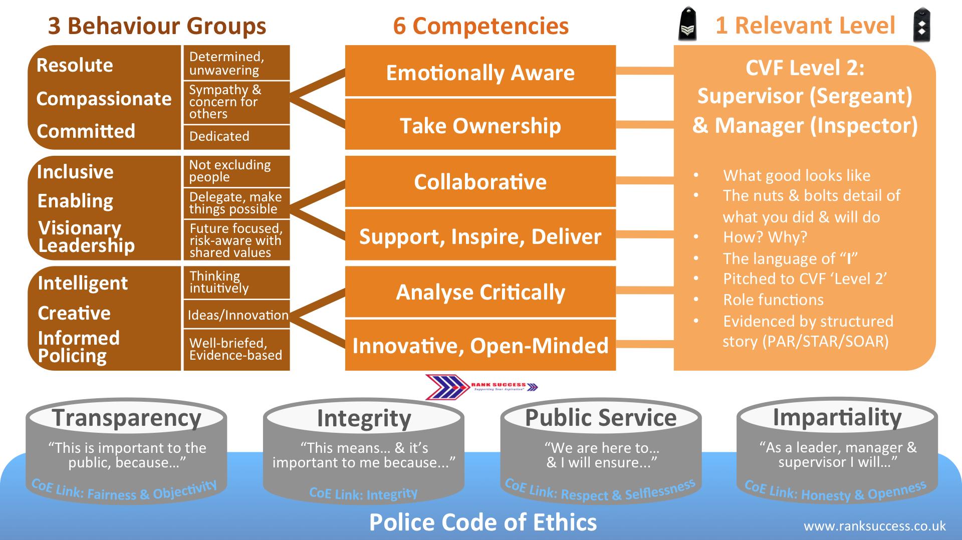 CVF police promotion framework summary