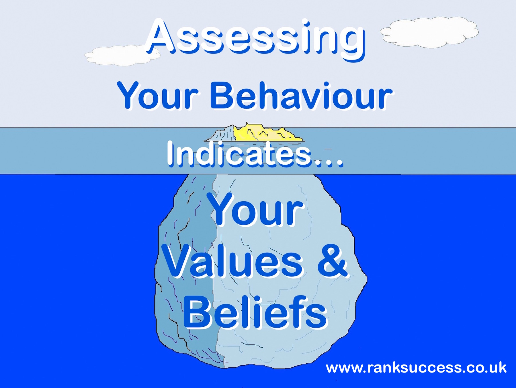 Iceberg of behaviours and beliefs in promotion assessment