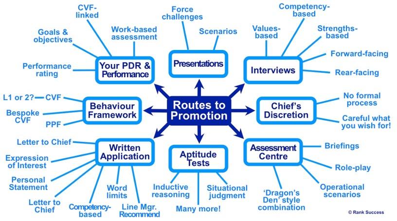 UK promotion process
