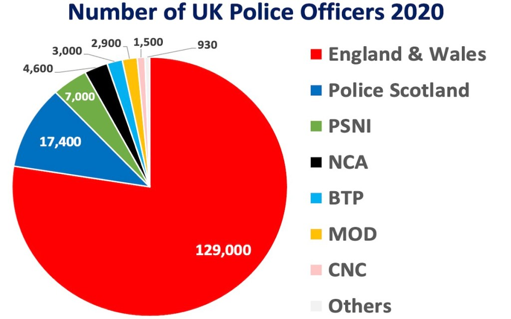 UK police officer numbers total